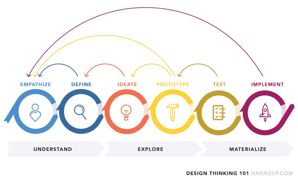 6 etapas do Design Thinking
