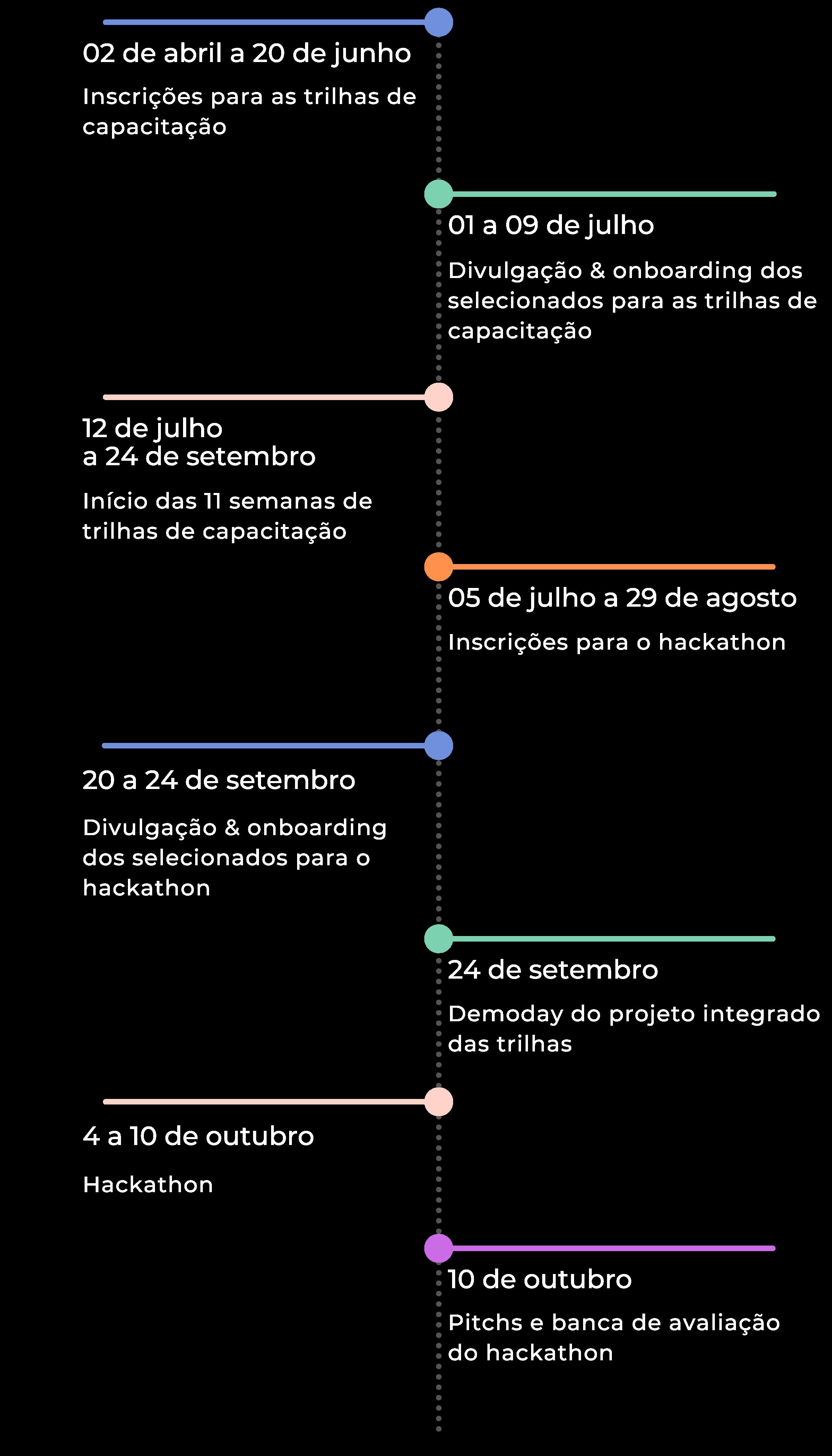cronograma autismotech