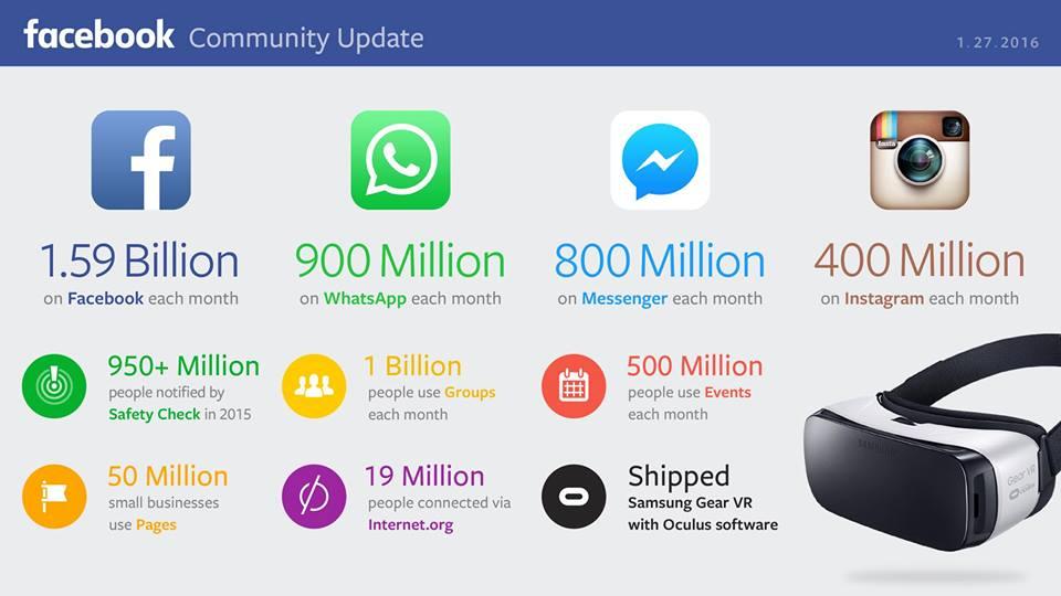 Facebook e Whatsapp Números das redes sociais