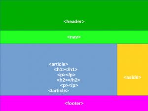 Estrutura HTML5 básica de um post