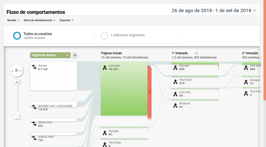 Google Analytics mostrando dados que subsidiam o marketing da loja